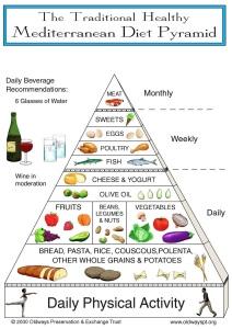 Mediterranean-Pyramid