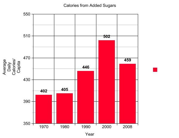 Sugars food facts and fads for Food bar graph