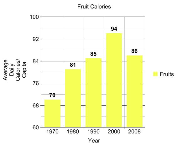 Grains fats sugar the calorie culprits in the american for Food bar graph