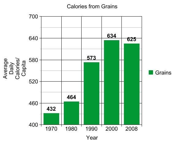 Grains Fats Sugar The Calorie Culprits In The American Diet
