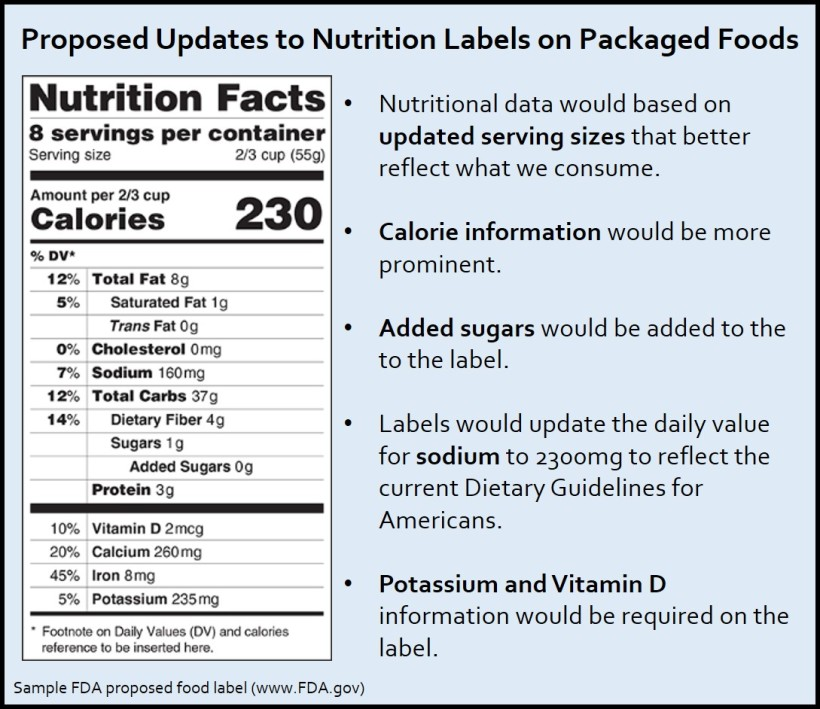 New-FDA-Nutrition-Labels-Will-Help-Consumers-Choose-More-Wisely