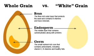 whole-grains-explained1-610x366