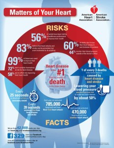heartdiseaseinfographic